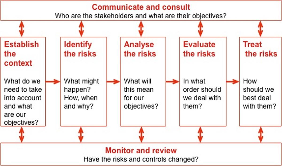 Risk Management Overview Tmciolek